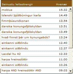 Leit á bloggs�ðum