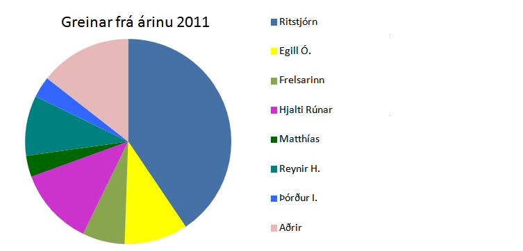 Greinar á Vantrú 2011